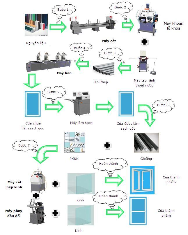 máy móc sản xuất cửa nhựa lõi thép
